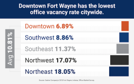 Class A office downtown vacancy