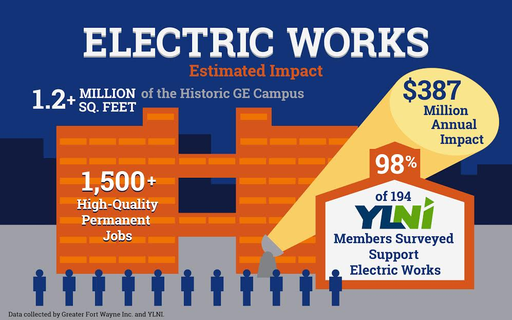 Electric Works Estimated Impact