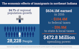 Immigrant Chart growth economic effects