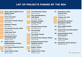 The RDA divided $42 million in funding among 28 regional projects, with at least one project in each of the region's 11 counties.